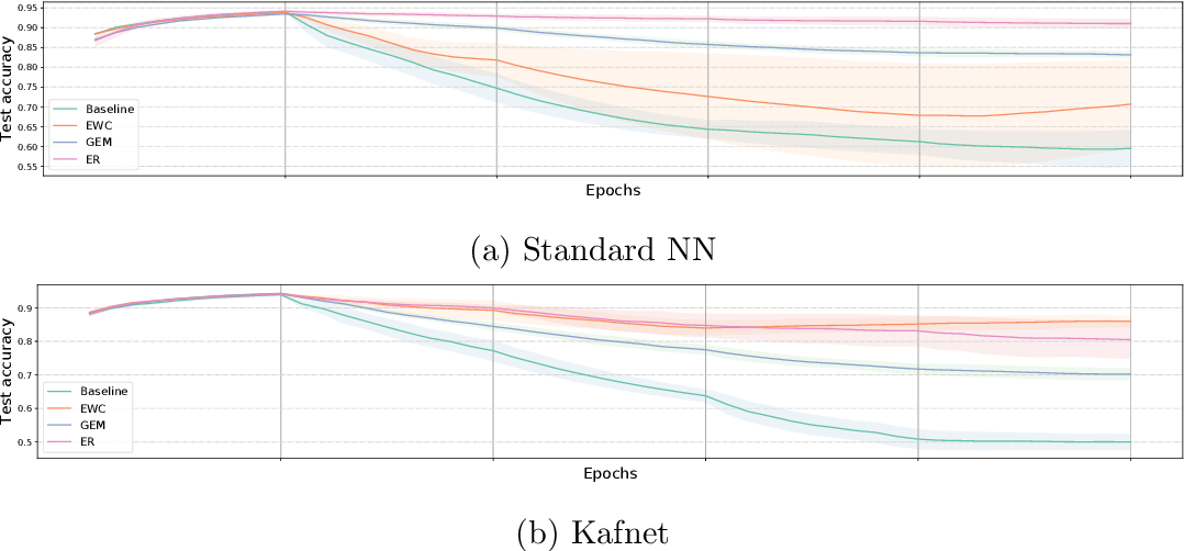 Figure 3 for Efficient Continual Learning in Neural Networks with Embedding Regularization