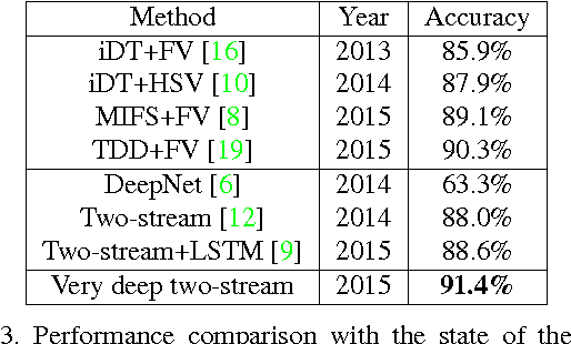 Figure 3 for Towards Good Practices for Very Deep Two-Stream ConvNets