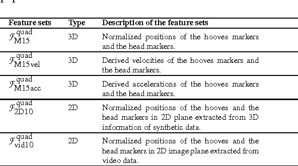 Retrieval, recognition and reconstruction of quadruped