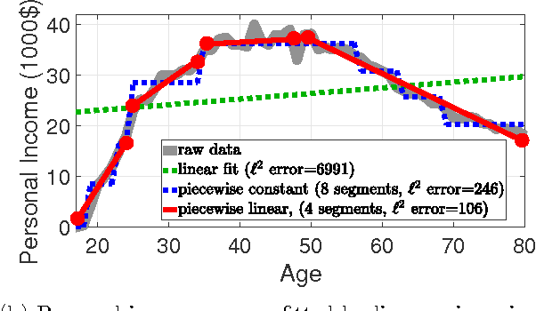 Figure 1 for Learning Feature Nonlinearities with Non-Convex Regularized Binned Regression