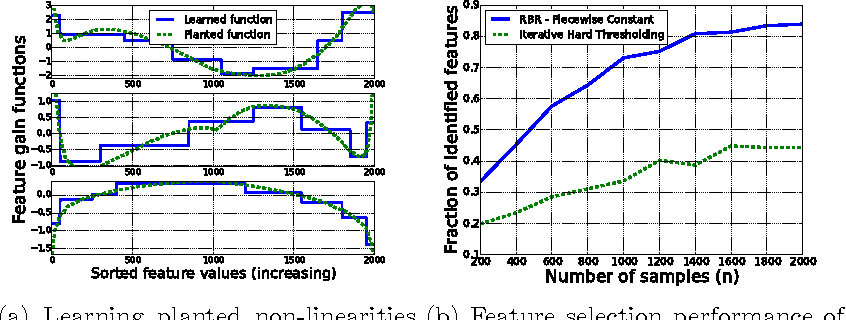 Figure 2 for Learning Feature Nonlinearities with Non-Convex Regularized Binned Regression