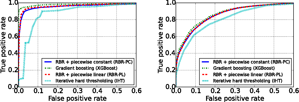 Figure 3 for Learning Feature Nonlinearities with Non-Convex Regularized Binned Regression