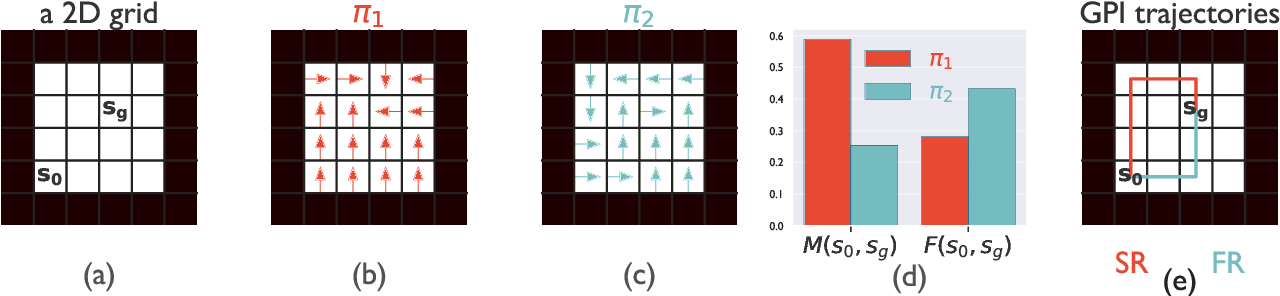 Figure 1 for A First-Occupancy Representation for Reinforcement Learning