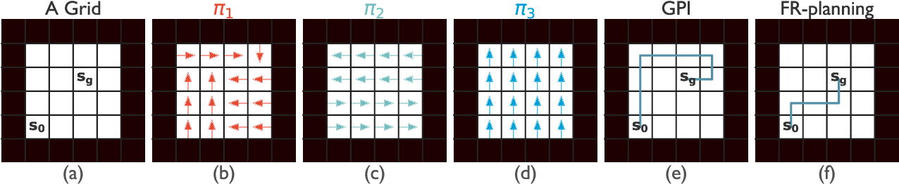 Figure 4 for A First-Occupancy Representation for Reinforcement Learning