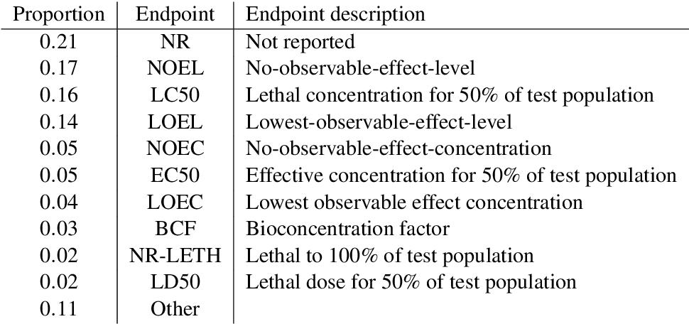 Figure 2 for Enabling Semantic Data Access for Toxicological Risk Assessment
