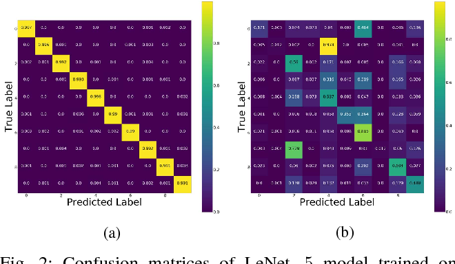Figure 2 for On the Limitation of Convolutional Neural Networks in Recognizing Negative Images
