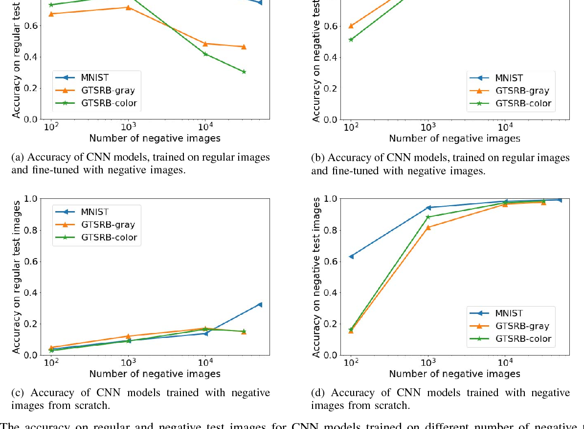 Figure 4 for On the Limitation of Convolutional Neural Networks in Recognizing Negative Images