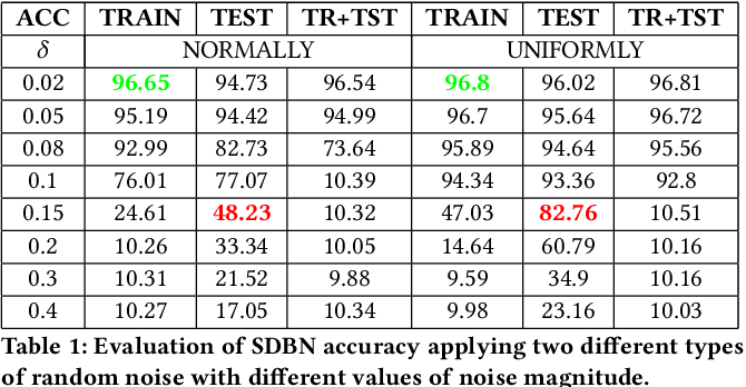 Figure 2 for SNN under Attack: are Spiking Deep Belief Networks vulnerable to Adversarial Examples?
