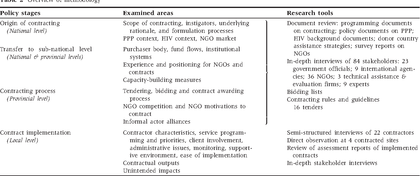 Table 2 from Context matters in NGO-government contracting