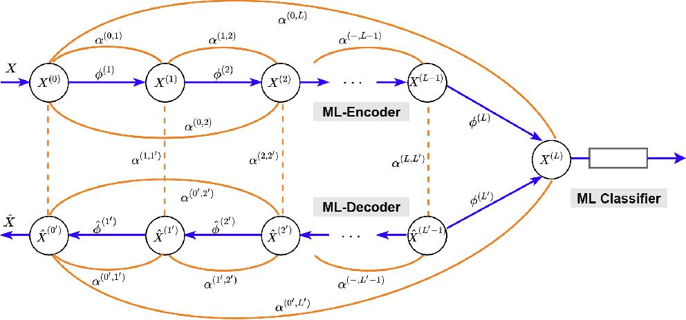 Figure 1 for Markov-Lipschitz Deep Learning