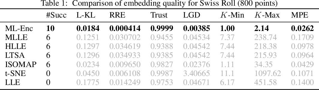 Figure 2 for Markov-Lipschitz Deep Learning