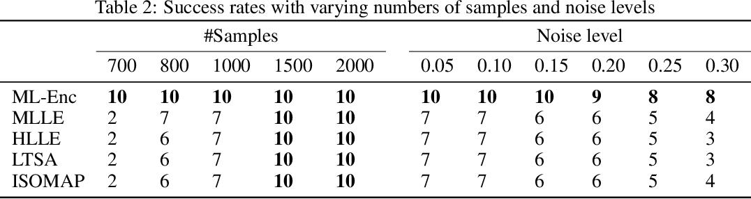 Figure 3 for Markov-Lipschitz Deep Learning