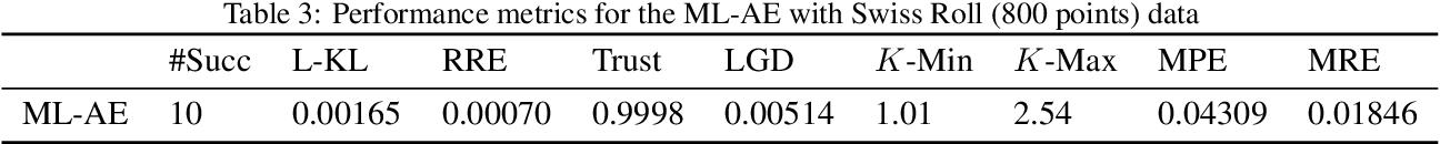 Figure 4 for Markov-Lipschitz Deep Learning
