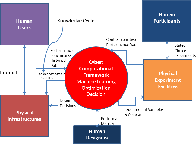 Figure 1 for Context-Aware Design of Cyber-Physical Human Systems (CPHS)