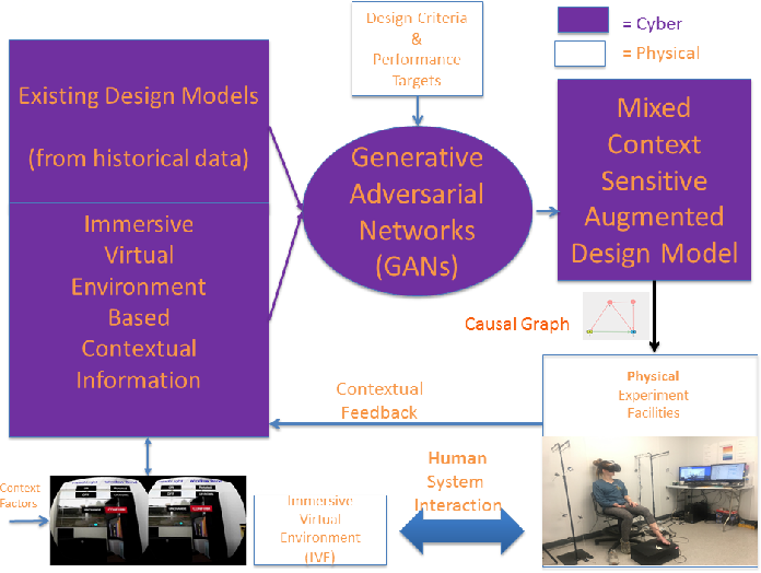Figure 2 for Context-Aware Design of Cyber-Physical Human Systems (CPHS)