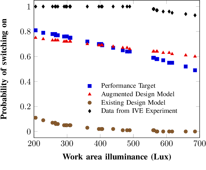 Figure 3 for Context-Aware Design of Cyber-Physical Human Systems (CPHS)