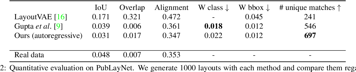 Figure 2 for Variational Transformer Networks for Layout Generation