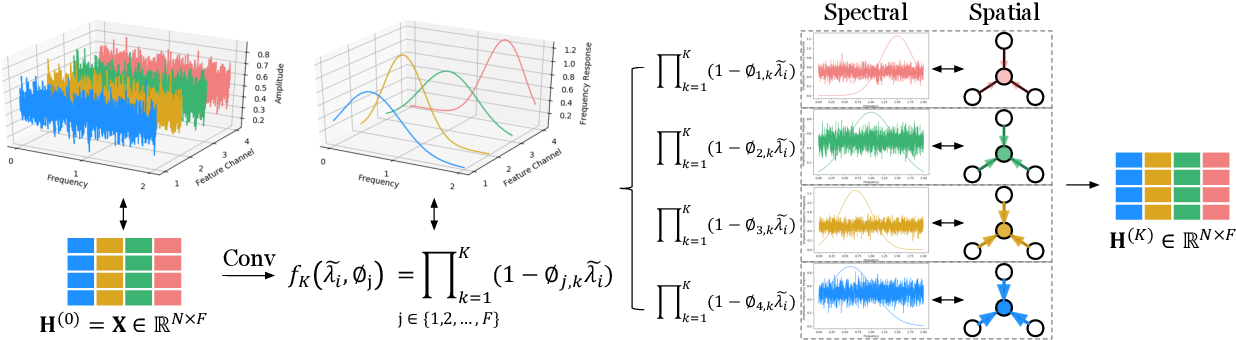 Figure 1 for Graph Neural Networks with Adaptive Frequency Response Filter