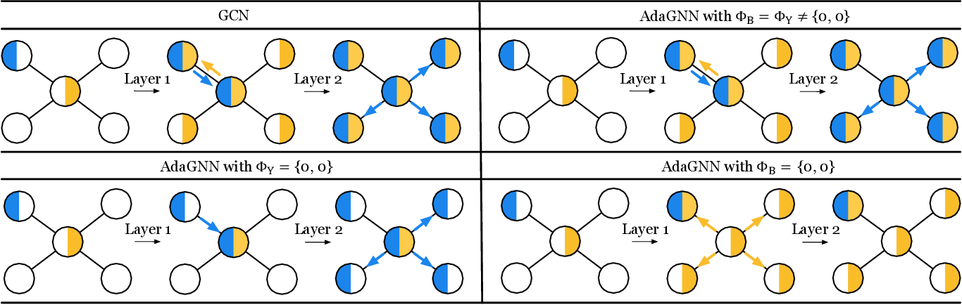 Figure 3 for Graph Neural Networks with Adaptive Frequency Response Filter