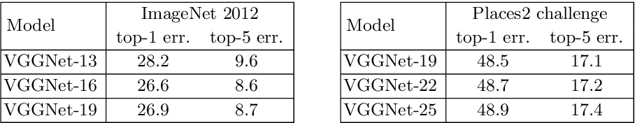 Figure 1 for Relay Backpropagation for Effective Learning of Deep Convolutional Neural Networks