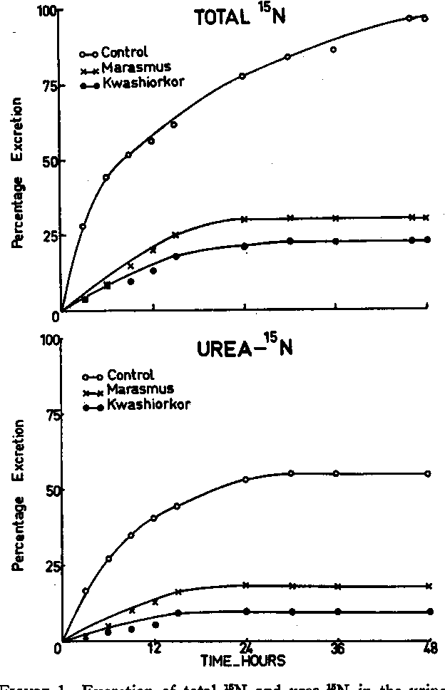 Figure 1 From Studies With 15n Labeled Ammonia And Urea In The