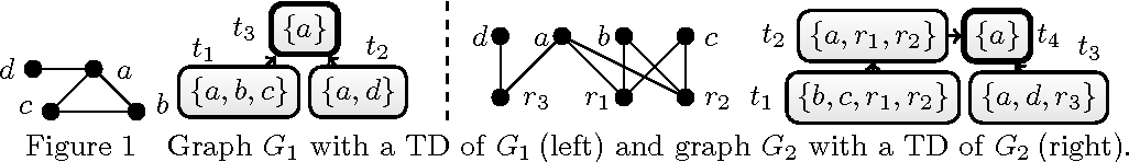 Figure 1 for Answer Set Solving with Bounded Treewidth Revisited