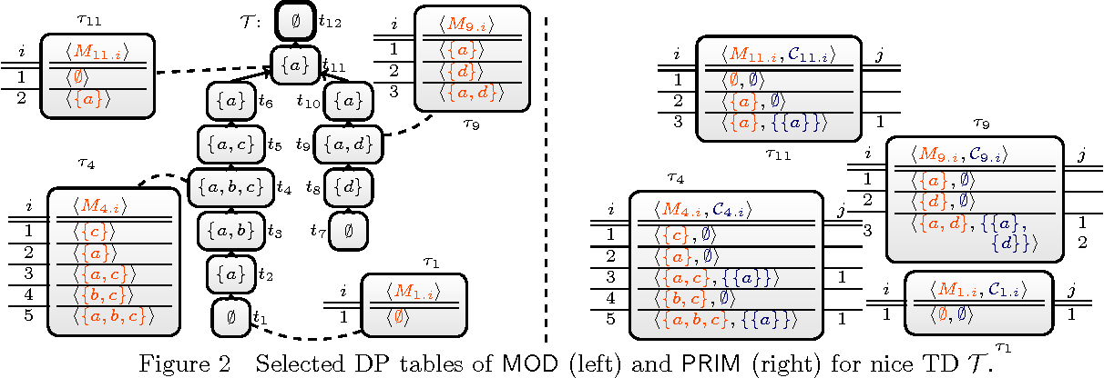 Figure 2 for Answer Set Solving with Bounded Treewidth Revisited