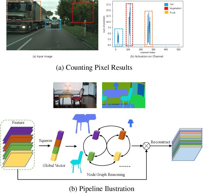 Figure 1 for Towards Efficient Scene Understanding via Squeeze Reasoning