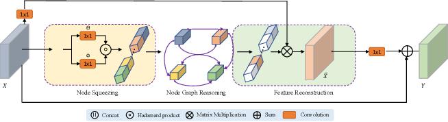 Figure 3 for Towards Efficient Scene Understanding via Squeeze Reasoning