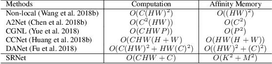 Figure 2 for Towards Efficient Scene Understanding via Squeeze Reasoning
