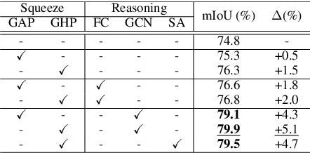 Figure 4 for Towards Efficient Scene Understanding via Squeeze Reasoning