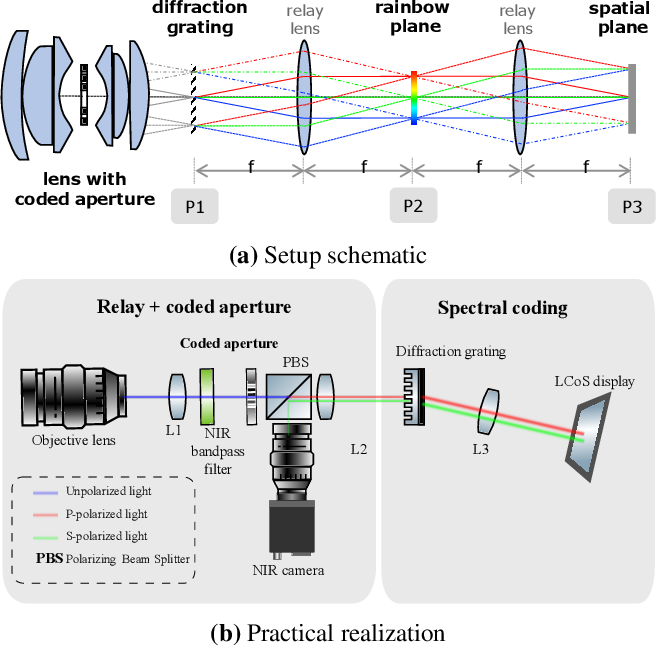Figure 3 for Programmable Spectrometry -- Per-pixel Classification of Materials using Learned Spectral Filters