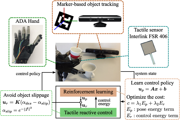 Figure 1 for On Policy Learning Robust to Irreversible Events: An Application to Robotic In-Hand Manipulation