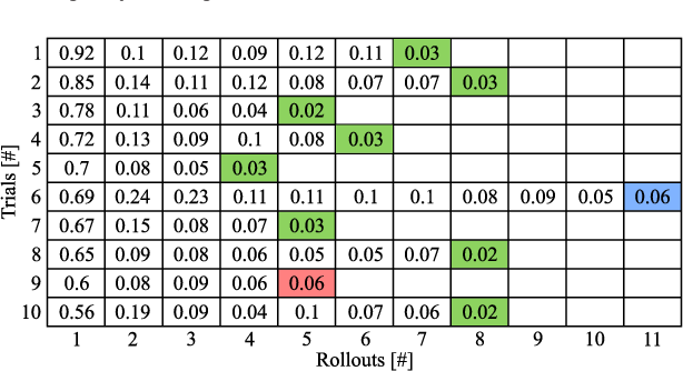 Figure 2 for On Policy Learning Robust to Irreversible Events: An Application to Robotic In-Hand Manipulation
