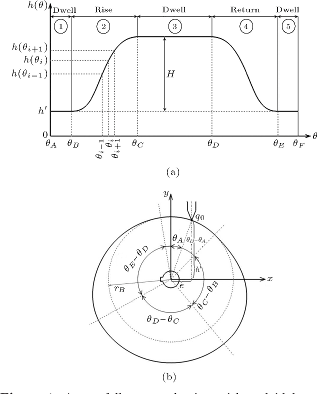 Machining Command Generation With A Rotational C2 Ph Quintic Curve