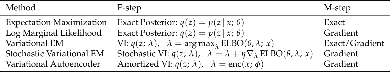 Figure 2 for A Tutorial on Deep Latent Variable Models of Natural Language