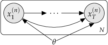 Figure 1 for A Tutorial on Deep Latent Variable Models of Natural Language