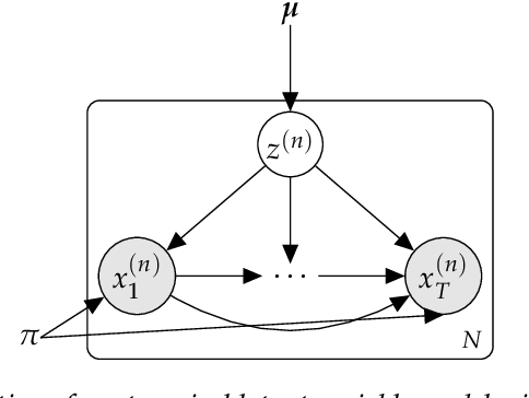 Figure 4 for A Tutorial on Deep Latent Variable Models of Natural Language