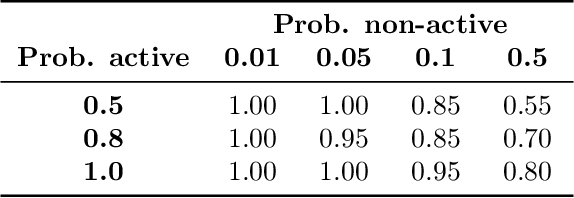 Figure 2 for Domain-independent generation and classification of behavior traces