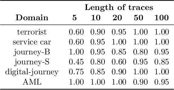 Figure 3 for Domain-independent generation and classification of behavior traces