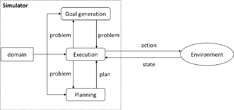 Figure 1 for Domain-independent generation and classification of behavior traces