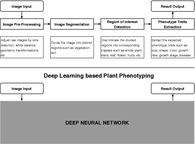 Figure 1 for Computer Vision with Deep Learning for Plant Phenotyping in Agriculture: A Survey