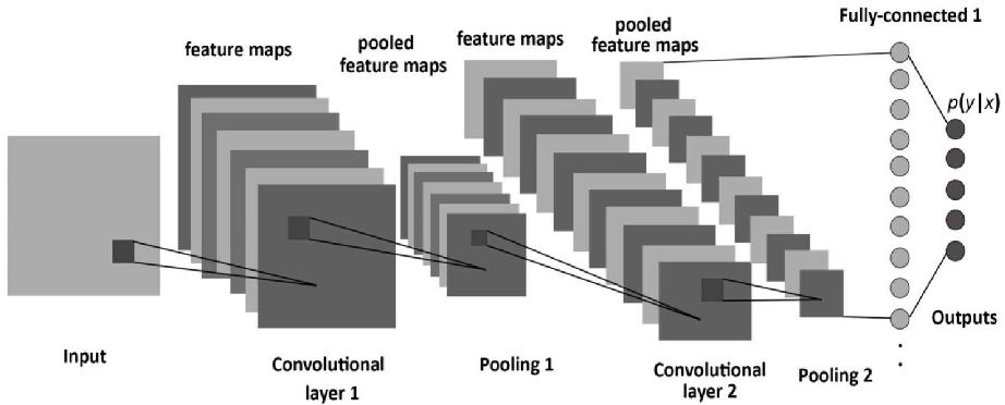 Figure 3 for Computer Vision with Deep Learning for Plant Phenotyping in Agriculture: A Survey