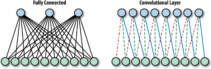 Figure 4 for Computer Vision with Deep Learning for Plant Phenotyping in Agriculture: A Survey