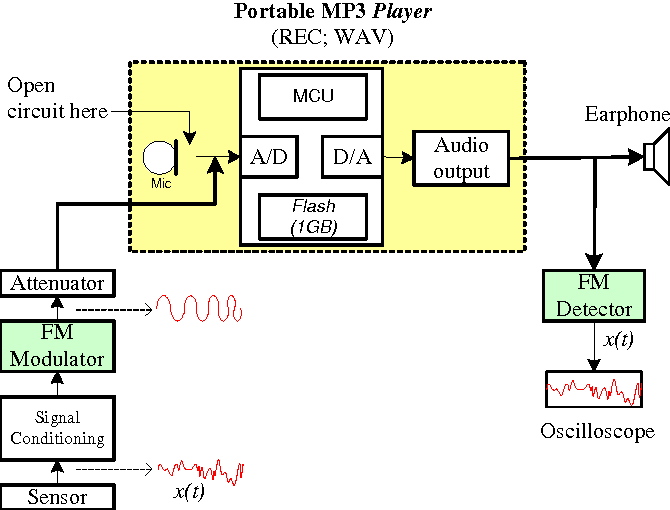 PORTABLE MP3 PLAYER AS LOW-COST DATA LOGGER - Semantic Scholar