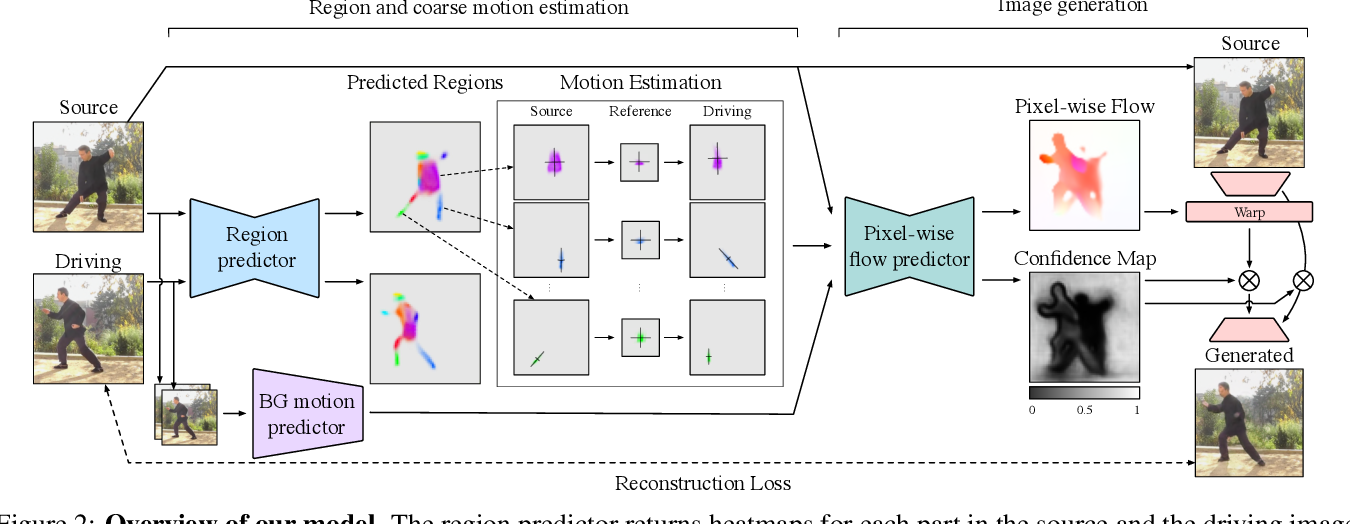 Figure 3 for Motion Representations for Articulated Animation