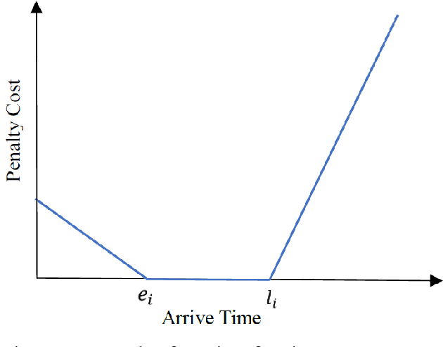 Figure 2 for Multi-Vehicle Routing Problems with Soft Time Windows: A Multi-Agent Reinforcement Learning Approach