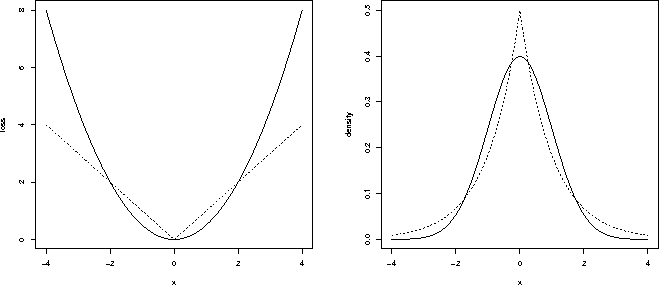 Figure 1 for The connection between Bayesian estimation of a Gaussian random field and RKHS