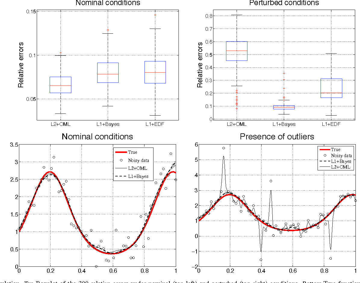 Figure 2 for The connection between Bayesian estimation of a Gaussian random field and RKHS