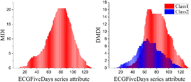 Figure 2 for Random Pairwise Shapelets Forest
